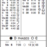 Nouveaux livres de référence astrologique : les éphémérides complètes !